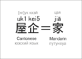 House in Cantonese and Mandarin.png