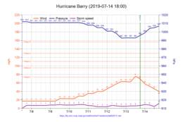 Hurricane Barry 2019-07-14 1800.png