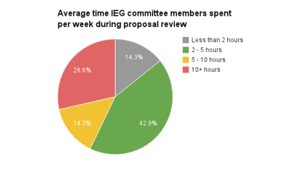 IEG 2013 committee time per week.png