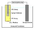 Ionenselektive-Elektrode.png