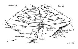 Jim Creek Naval Radio Station - Diagram of Jim Creek antenna array