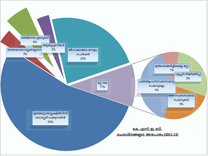 KSEB Perunit expenses 2012.jpg