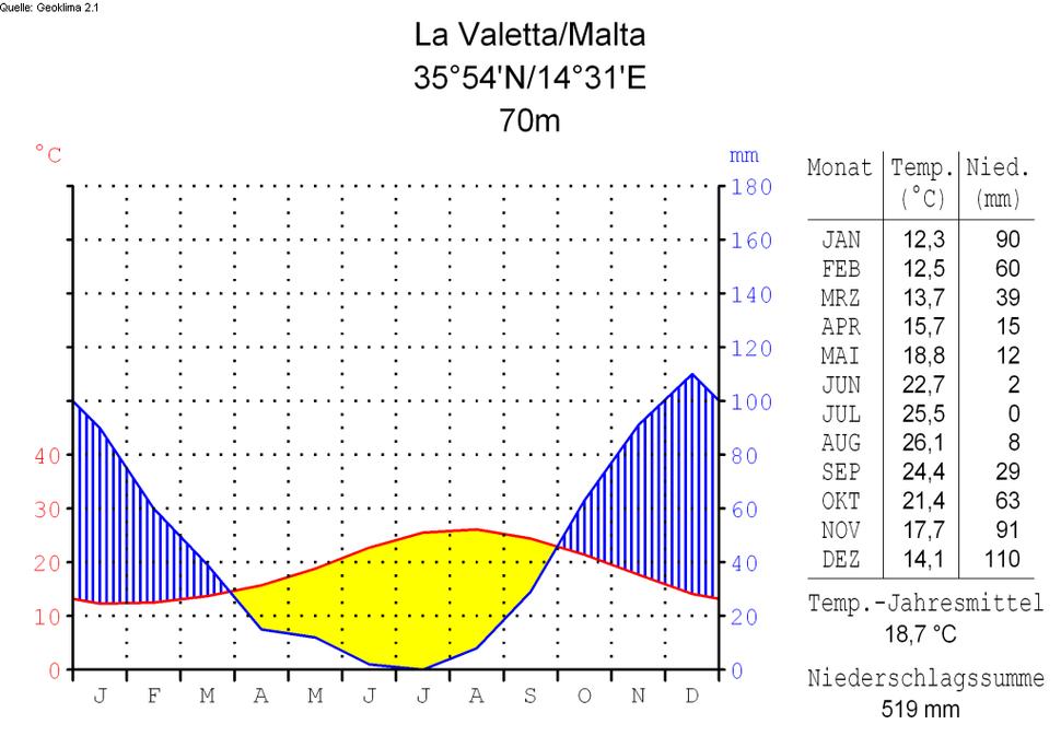 Klimadiagramm-deutsch-La Valetta-Malta