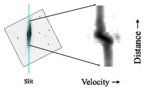 Long-slit spectroscopy - Observation through a long slit allows simultaneously taking spectrographs of all parts of the objects which fall onto the slit. When observing spectral lines, different Doppler shifts can be observed along a given spectral line, leading to velocity profiles of the object along the slit.