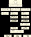 Luftwaffe Organization he.png