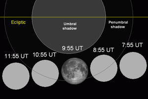 April 2005 lunar eclipse - Image: Lunar eclipse chart close 05apr 24