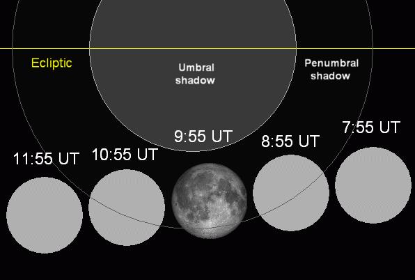Lunar eclipse chart close-05apr24