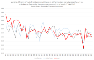 Tendency of the rate of profit to fall - Marginal efficiency of capital as defined in the Ameco data bank of the European Commission for FRG, USA and Japan.