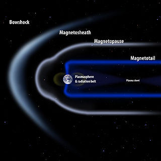 Magnetopause abrupt boundary between a magnetosphere and the surrounding plasma