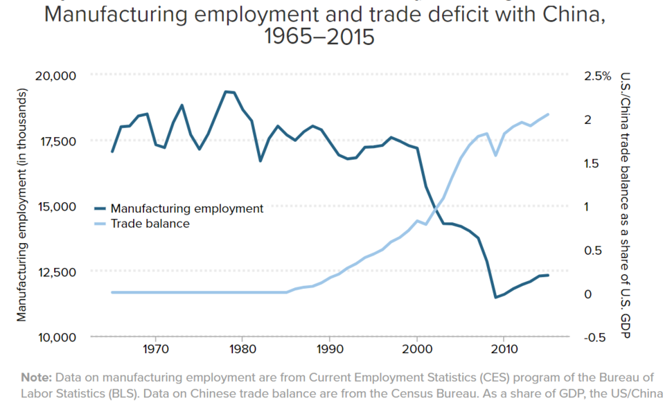 Manufacturing employment and trade deficit with China, 1965-2015