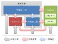Markets of Tokyo Stock Exchange 2014-12-11.png