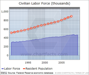 Mecklenburg county labor force