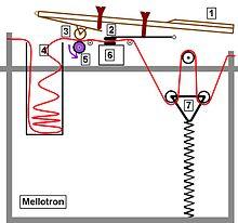 Mellotron - DigiSynth I