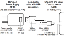 OMTP Common Charging Solution components.png