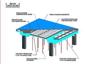 Filigree concrete - Detail of construction
