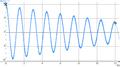 Pendule pesant amorti - diagramme horaire de position angulaire - ter.png