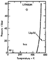 Phase diagram of lithium (1975).png