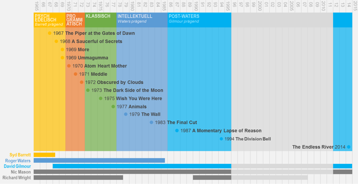 Pink Floyd Zeitleiste mit Alben und Phasen.png