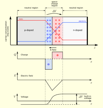 A PN junction in thermal equilibrium with zero...
