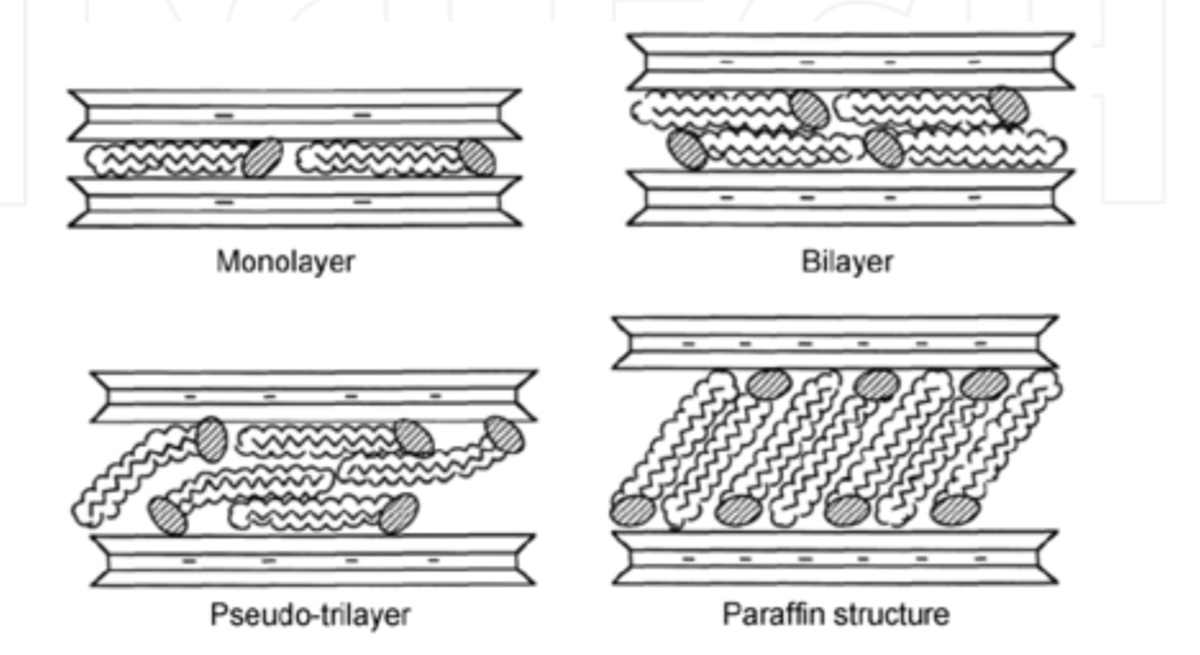 Polymer soil stabilization wikipedia for Physical properties of soil wikipedia