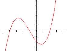 Polinomio di grado 3: f(x)=x3/5+4x2/5-7x/5-2 =1/5(x+5)(x+1)(x-2)