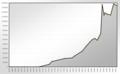 Population Statistics Potsdam.png