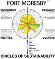 Port Moresby Profile, Level 2, 2013.jpg