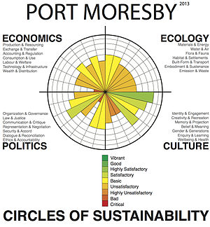 Port Moresby Profile, Level 2, 2013