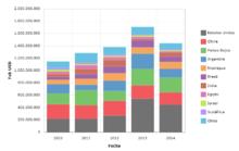 Arachis hypogaea — Wikipedia Republished // WIKI 2