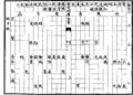 Qiyin lüe table 16.png