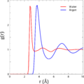 Radial distribution functions of liquid argon and water.png