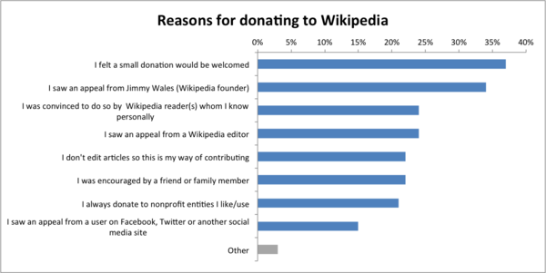 Readers Survey 2011 Reasons for donating to Wikipedia.png