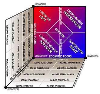 Political spectrum - Vosem chart, a three-axis version of the Nolan chart