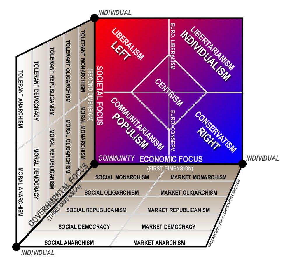 Revised NPOV political chart