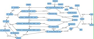 Software development process - Software development life cycle (SDLC)