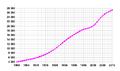 Saudi-Arabia-demography.png