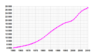 Demographics of Saudi Arabia - Demographics of Saudi Arabia, Data of FAO, year 2005 ; Number of inhabitants in thousands.