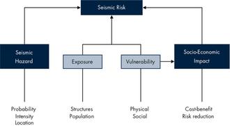 Global Earthquake Model - Image: Scientific Framework
