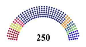 Serbian parliamentary election, 2016 - Image: Serbian Parliament 2016