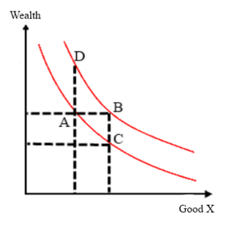 Endowment effect - Image: Simple indifference curves 2