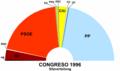 Sitzecongreso1996.png