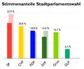 Sitzverteilung Stadtparlamentswahl Luzern 2009.png