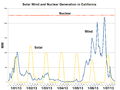 Solar Wind and Nuclear Generation in California-2013-01.png