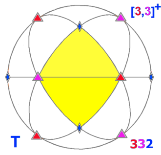 Polyhedral group - Image: Sphere symmetry group t