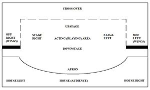 Parts of a theatre - Areas of a typical (proscenium) stage.