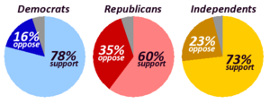 National Popular Vote Interstate Compact - Image: Support For Direct Popular Vote