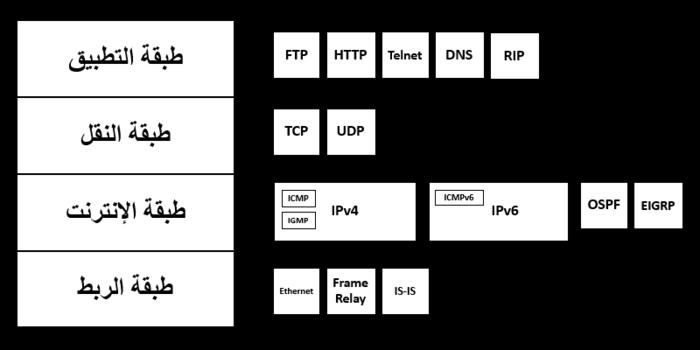 تصنيف بروتوكولات التوجيه في الشبكات المتحركة.