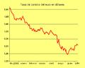 Tasa de cambio del euro en dolares (dic 2009 - mayo 2010).png