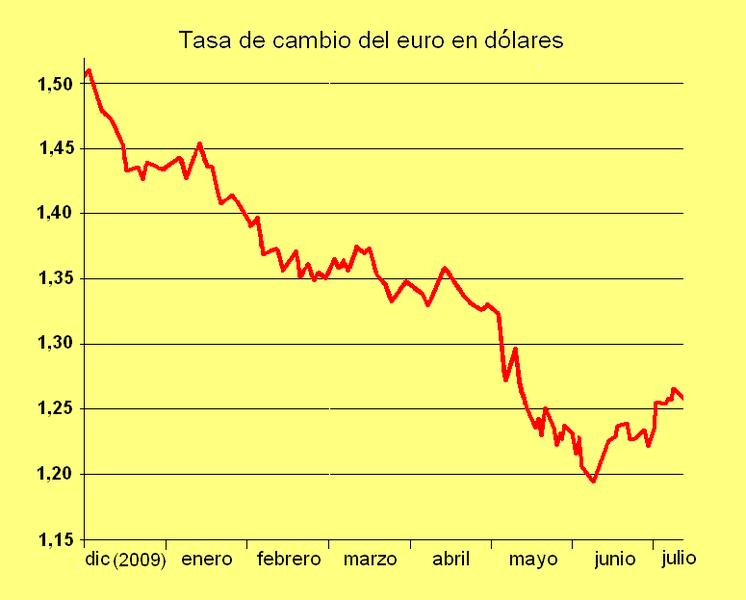 Cotizacion De Euro Peso Mexicano Eurmxn Divisas Springhillwinterpark