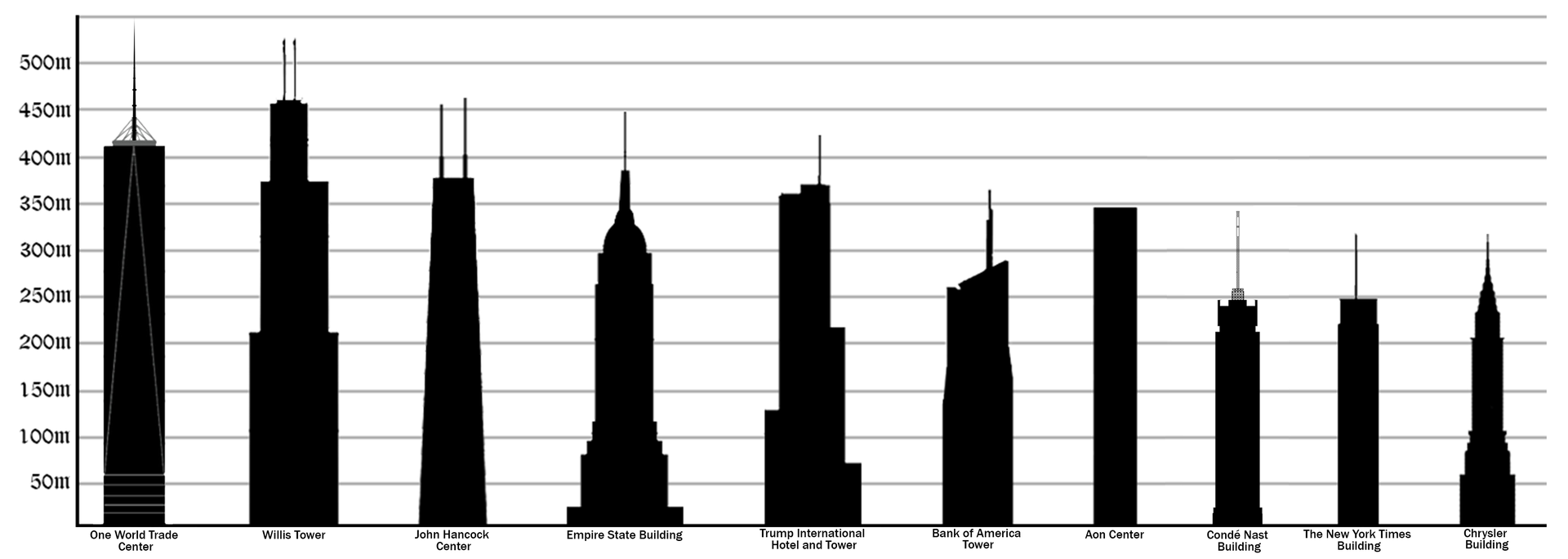 List Of Tallest Buildings By U S State Wikipedia